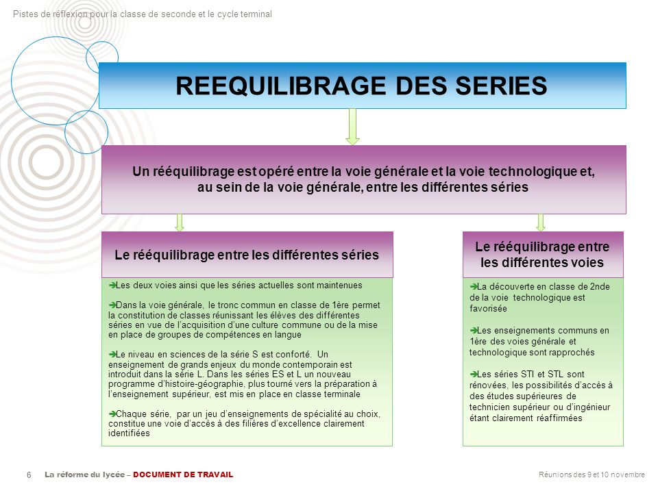 REEQUILIBRAGE DES SERIES