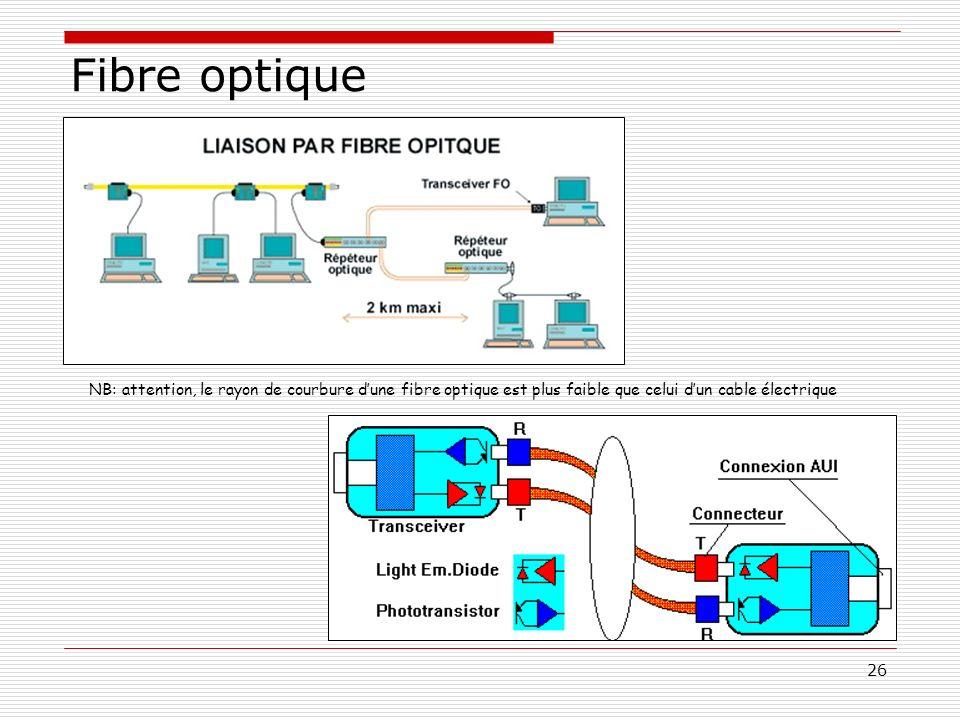 Fibre optique NB: attention, le rayon de courbure d'une fibre optique est plus faible que celui d'un cable électrique.