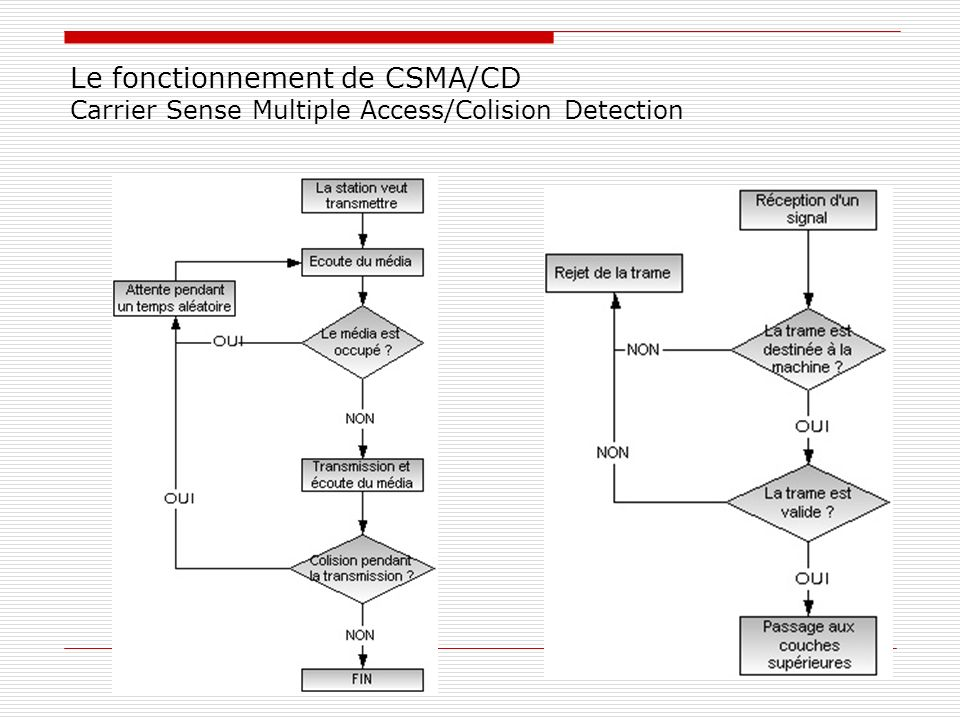 Le fonctionnement de CSMA/CD Carrier Sense Multiple Access/Colision Detection