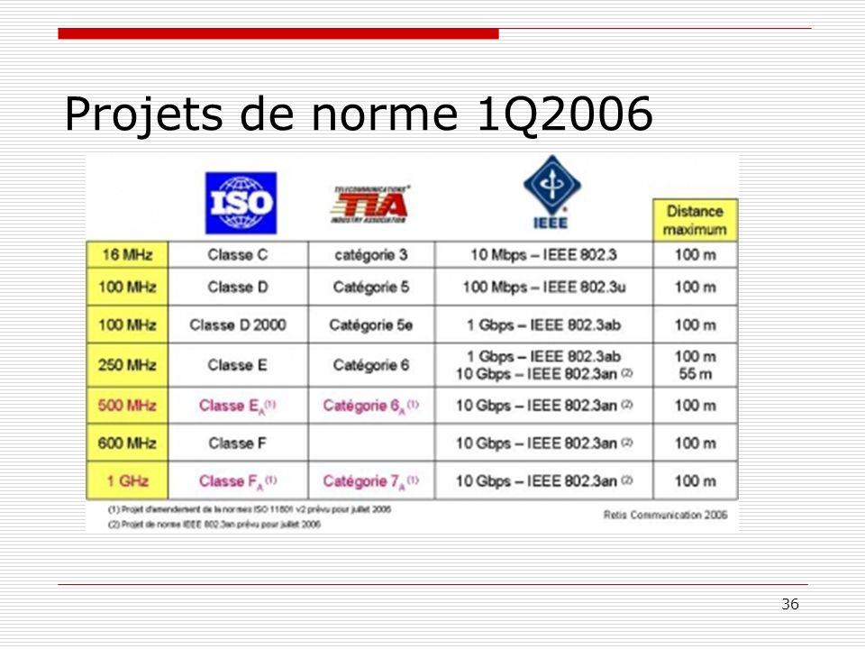 Projets de norme 1Q2006