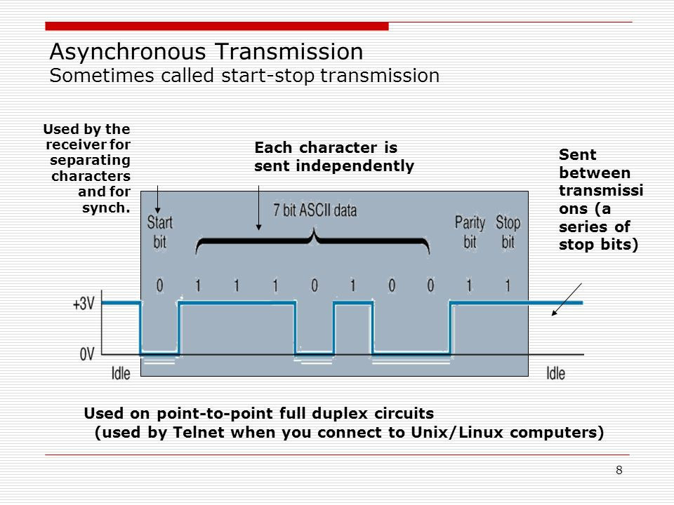 Asynchronous Transmission Sometimes called start-stop transmission