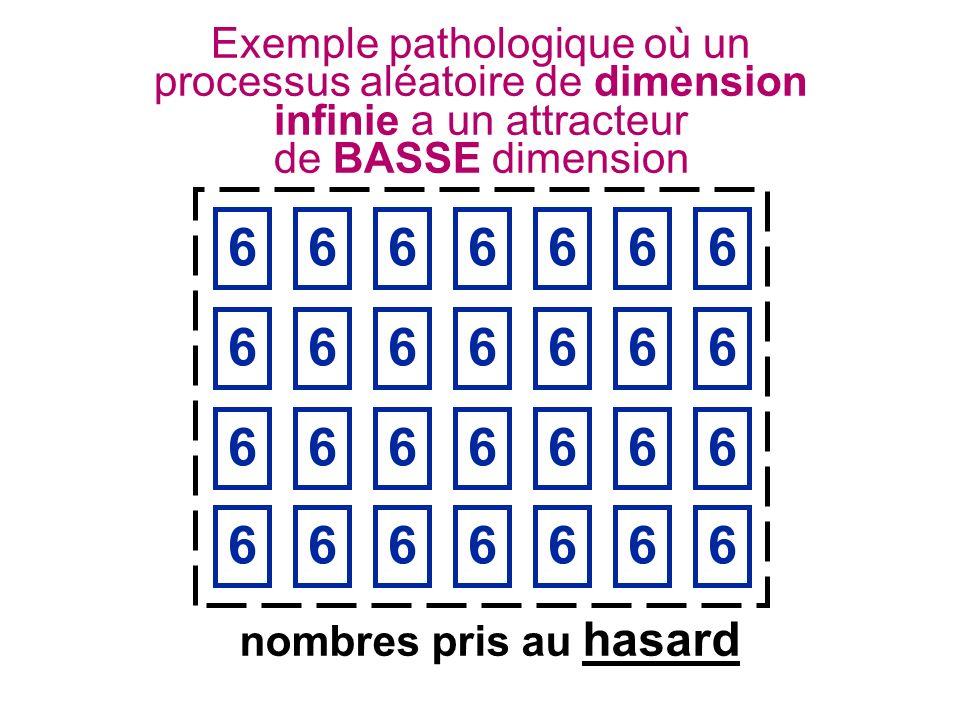 Exemple pathologique où un processus aléatoire de dimension infinie a un attracteur