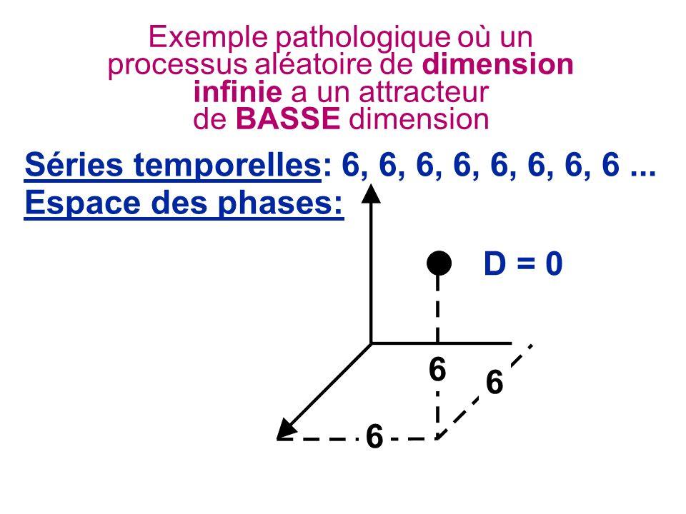Séries temporelles: 6, 6, 6, 6, 6, 6, 6, 6 ... Espace des phases:
