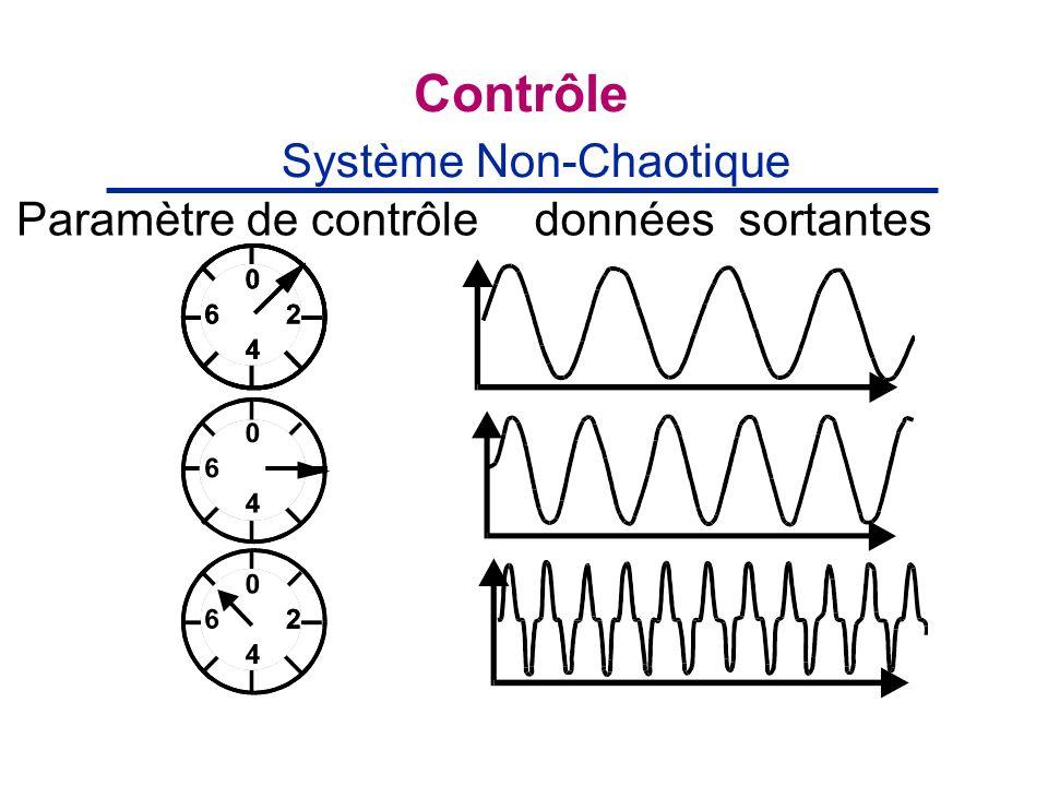 Contrôle Système Non-Chaotique Paramètre de contrôle données sortantes