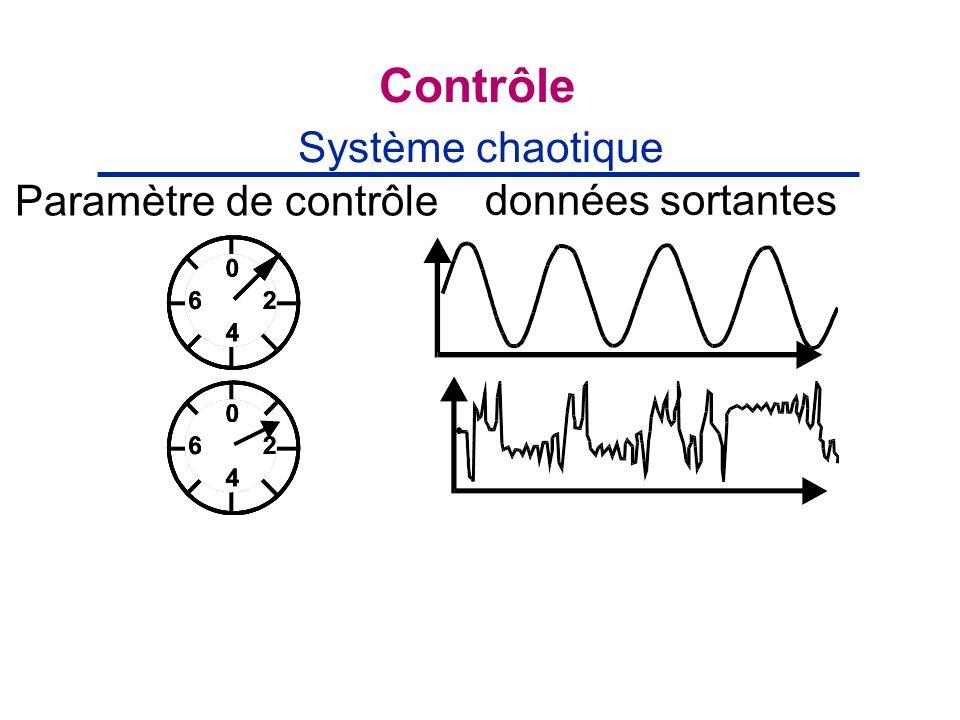 Contrôle Système chaotique Paramètre de contrôle données sortantes