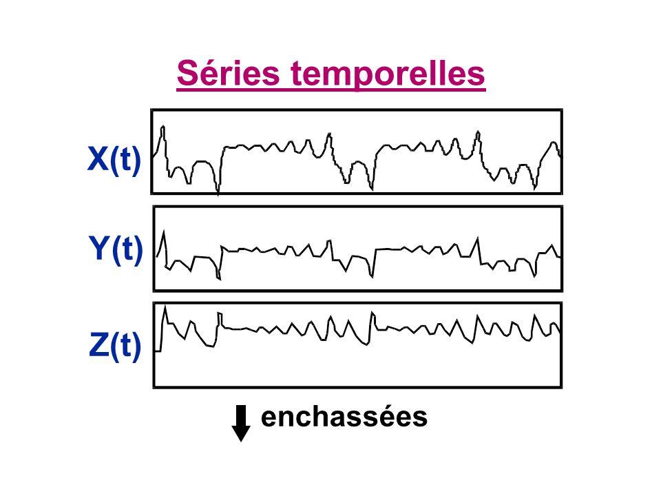 Séries temporelles X(t) Y(t) Z(t) enchassées