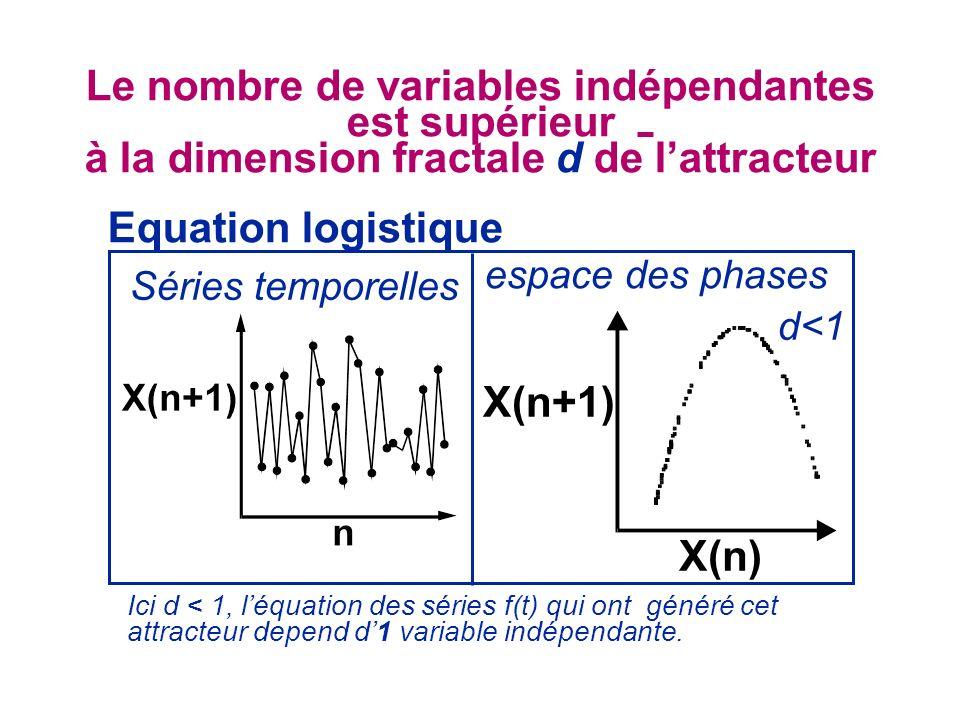 Le nombre de variables indépendantes est supérieur
