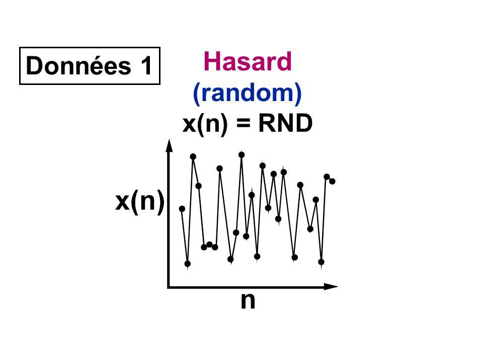 Hasard (random) x(n) = RND Données 1