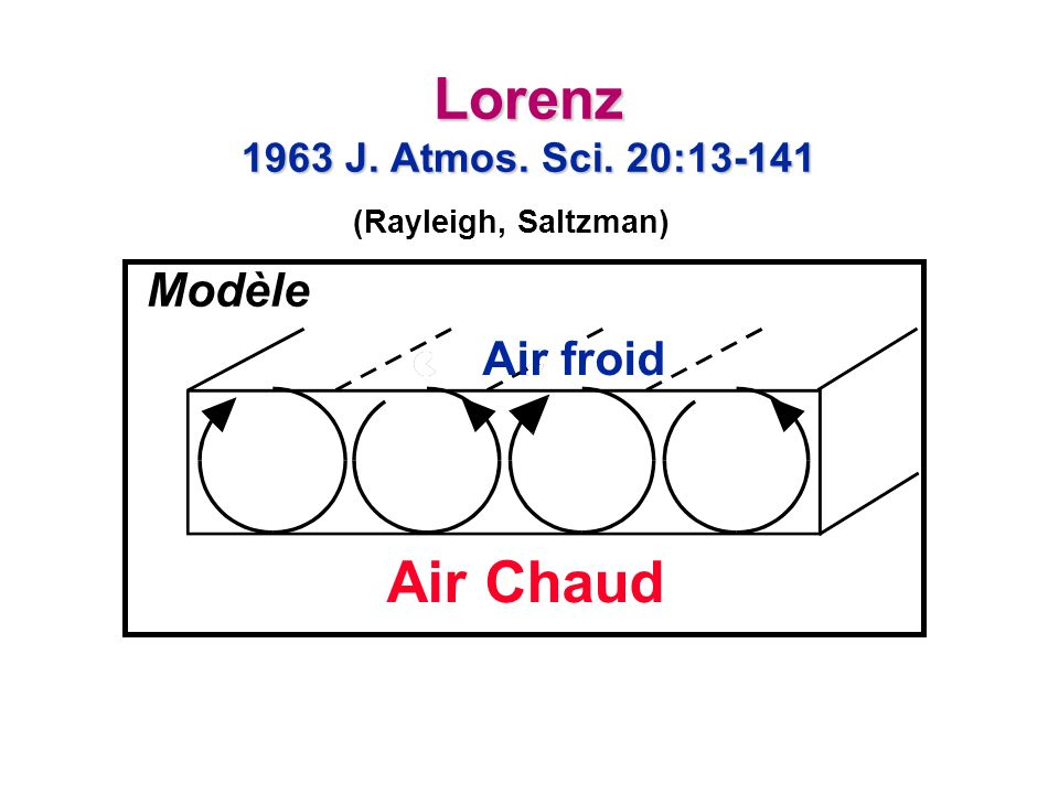 Lorenz 1963 J. Atmos. Sci. 20:13-141 Air Chaud