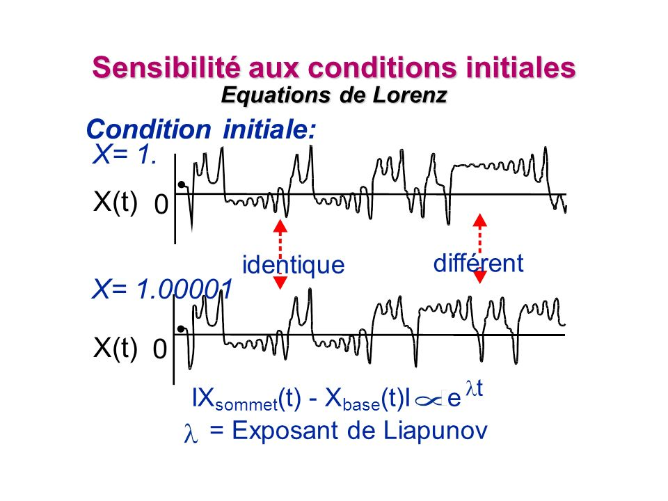 Sensibilité aux conditions initiales Equations de Lorenz