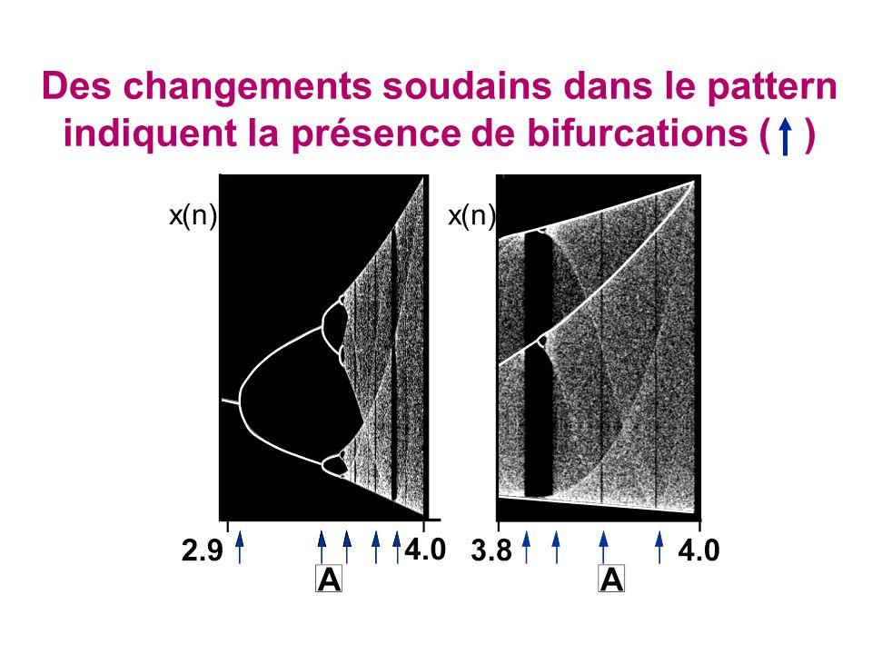 Des changements soudains dans le pattern indiquent la présence de bifurcations ( )