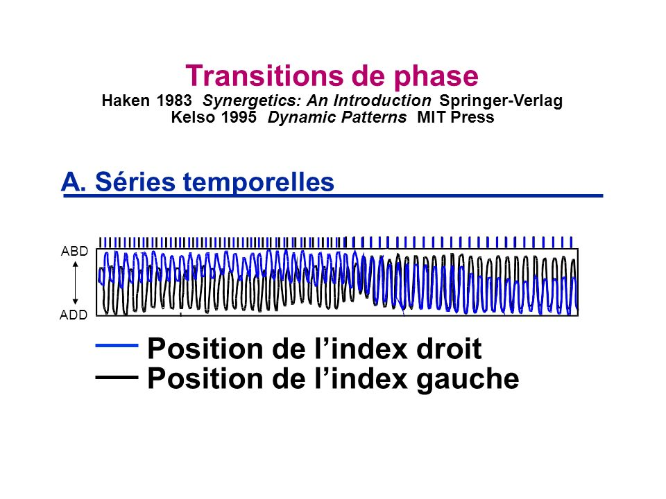 Position de l'index droit Position de l'index gauche