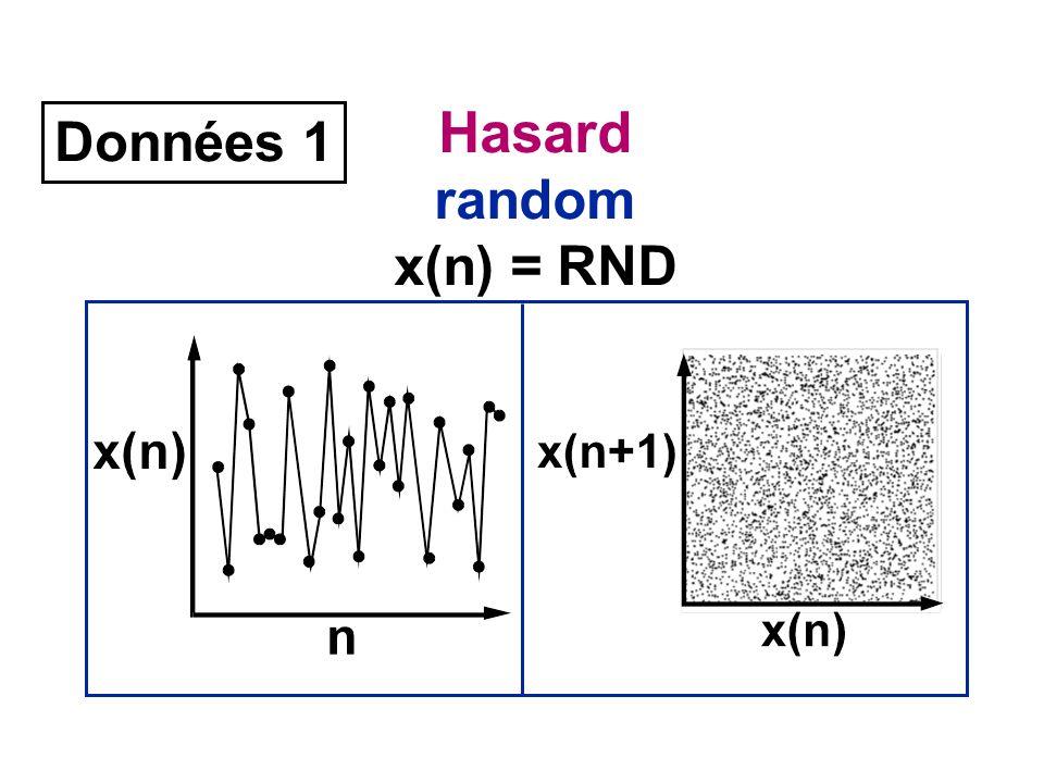 Hasard random x(n) = RND Données 1
