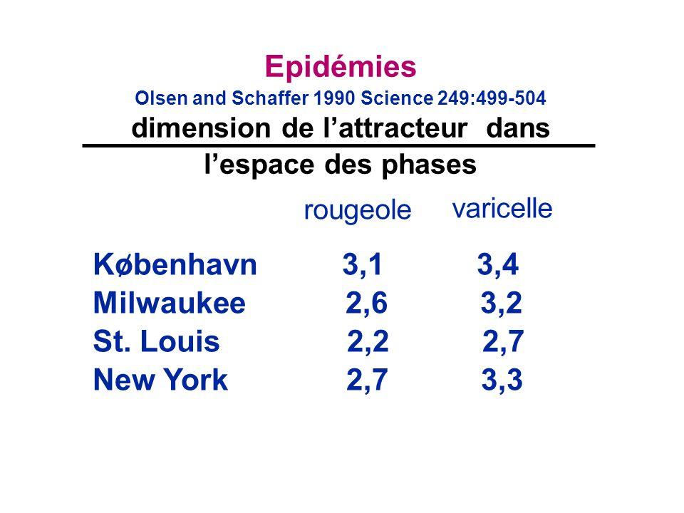 Epidémies Kobenhavn 3,1 3,4 Milwaukee 2,6 3,2 St. Louis 2,2 2,7