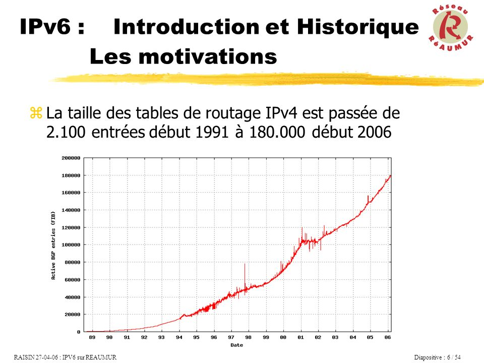 IPv6 : Introduction et Historique Les motivations