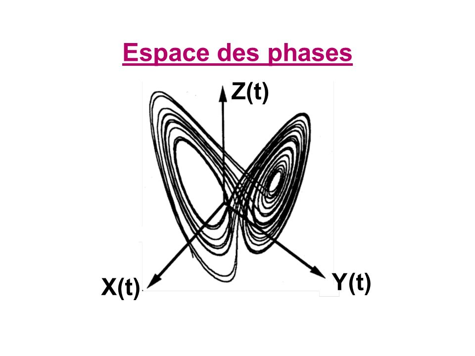 Espace des phases Z(t) Y(t) X(t)