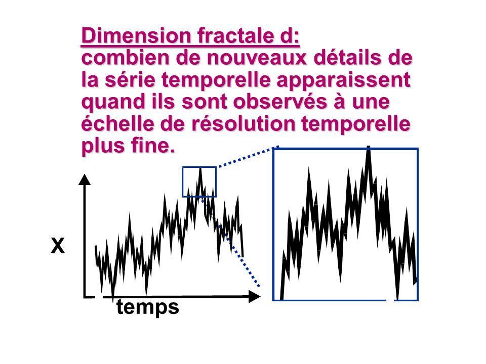 Dimension fractale d: combien de nouveaux détails de la série temporelle apparaissent quand ils sont observés à une échelle de résolution temporelle plus fine.