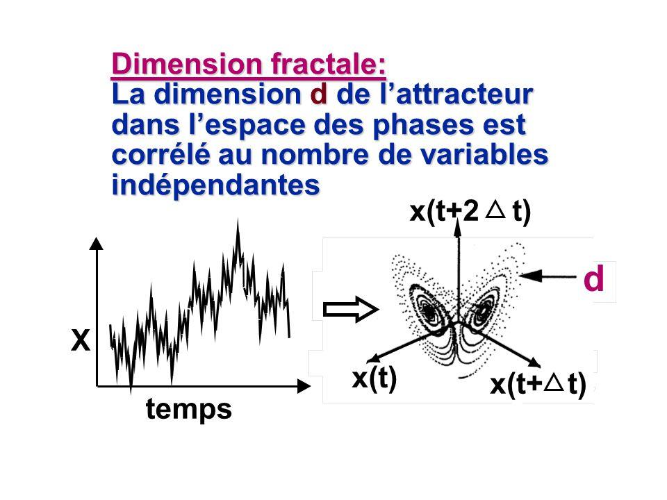 Dimension fractale: La dimension d de l'attracteur dans l'espace des phases est corrélé au nombre de variables indépendantes