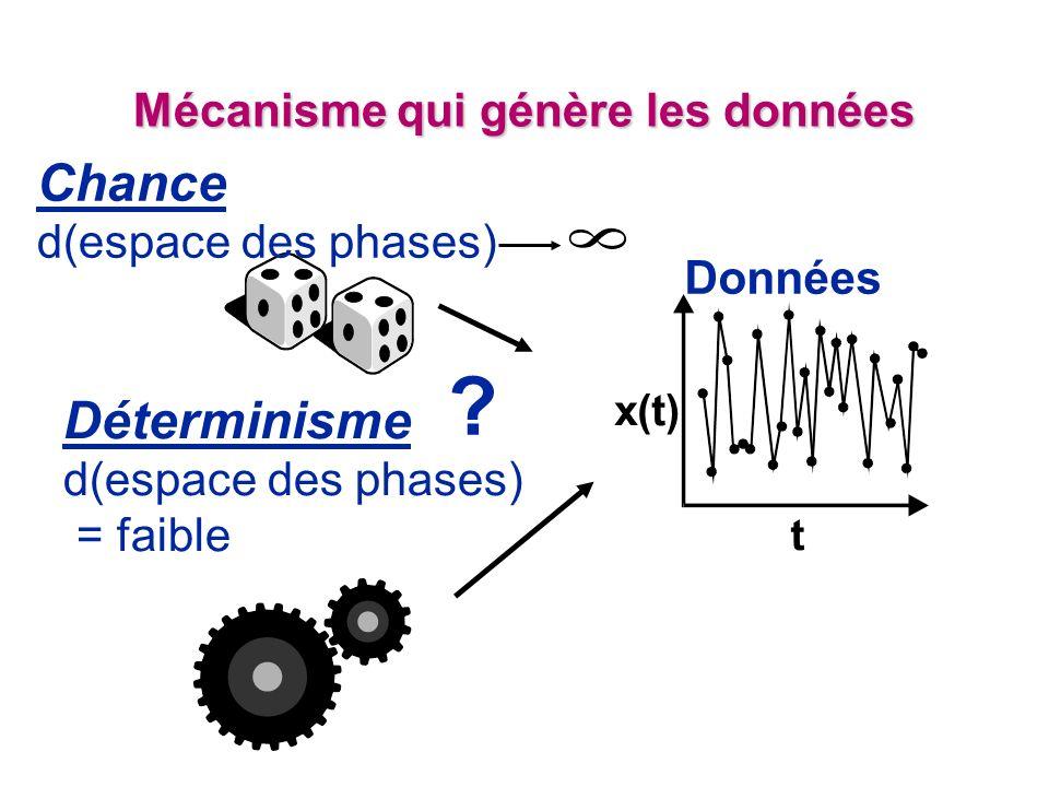 Mécanisme qui génère les données