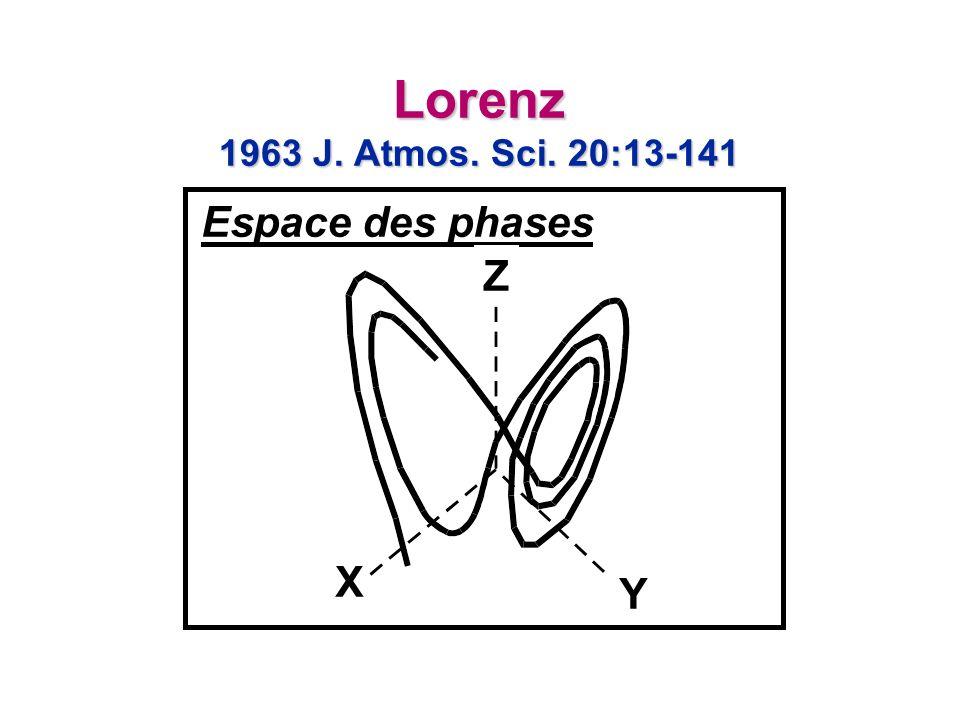 Lorenz 1963 J. Atmos. Sci. 20:13-141 Espace des phases Z X Y