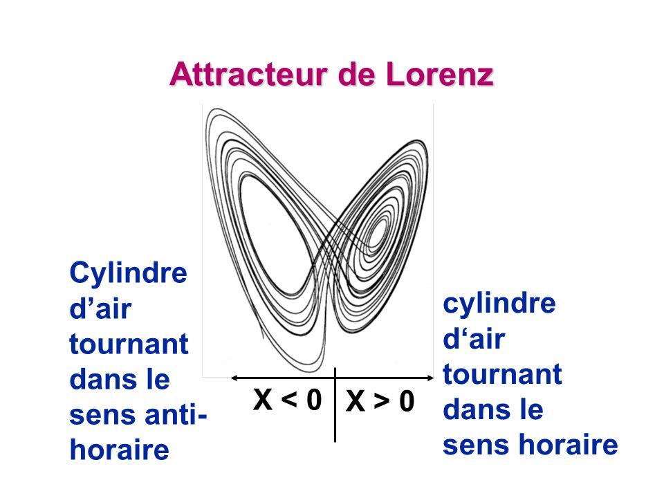 Attracteur de Lorenz Cylindre d'air tournant dans le sens anti-horaire