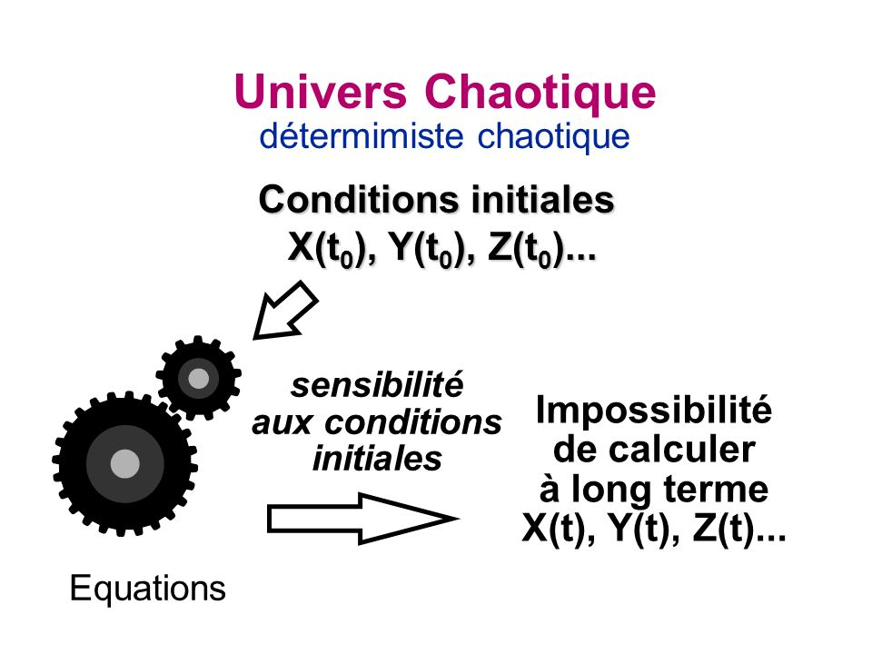 Conditions initiales X(t0), Y(t0), Z(t0)...