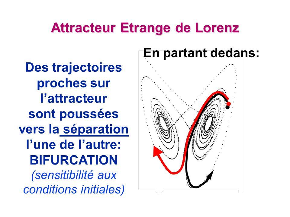 Attracteur Etrange de Lorenz