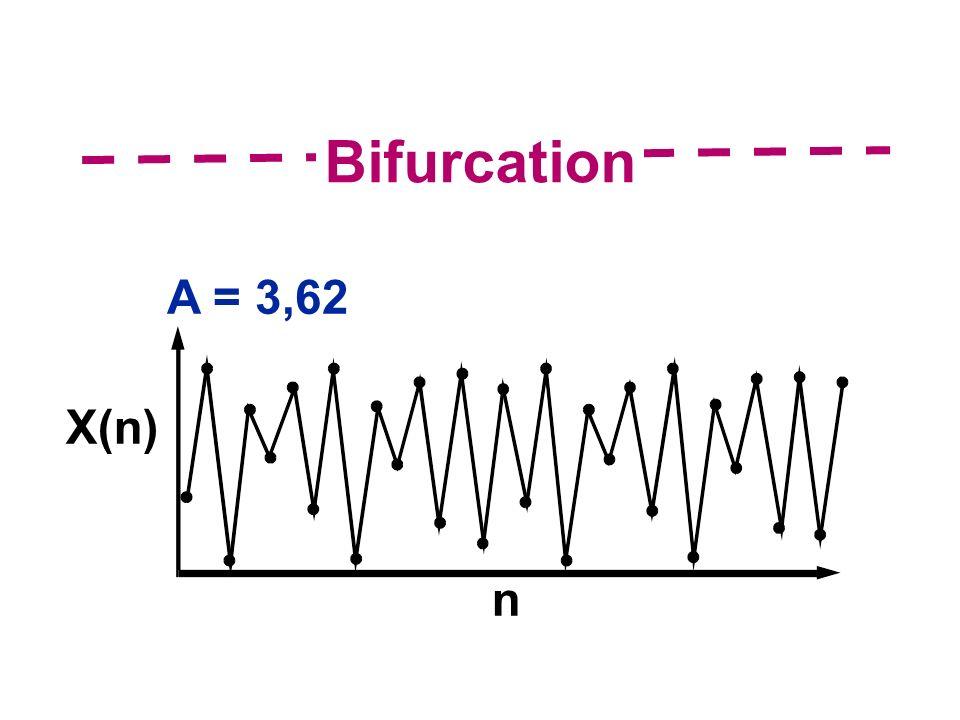 Bifurcation A = 3,62 X(n) n
