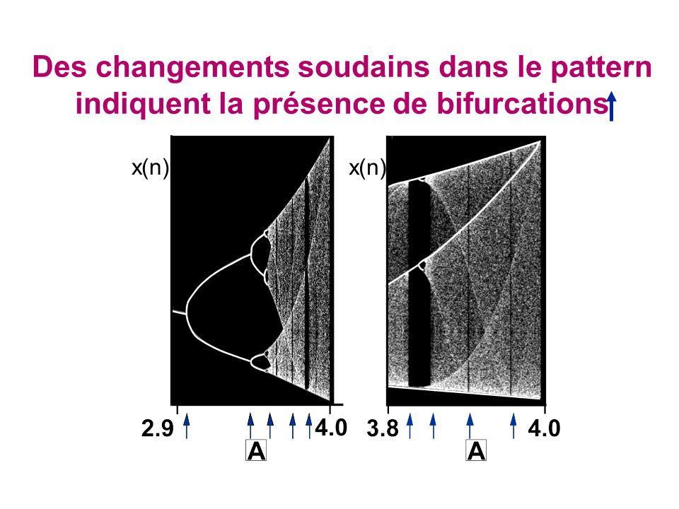 Des changements soudains dans le pattern indiquent la présence de bifurcations