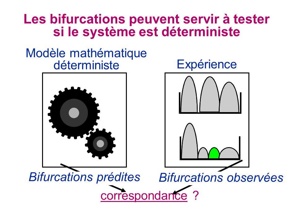 Les bifurcations peuvent servir à tester si le système est déterministe