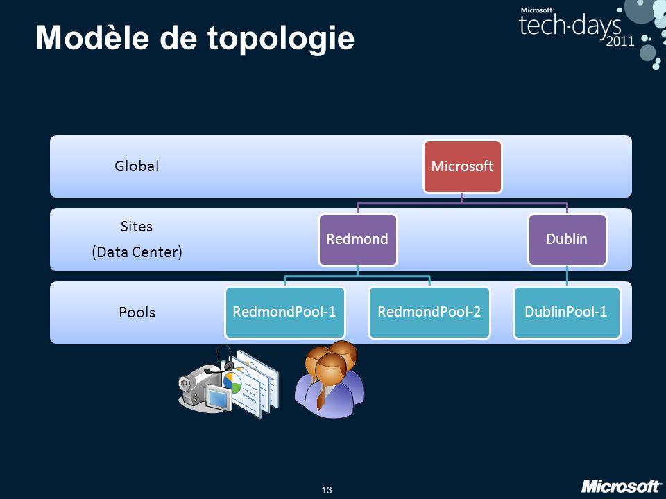 Modèle de topologie Global Sites (Data Center) Pools Microsoft Redmond