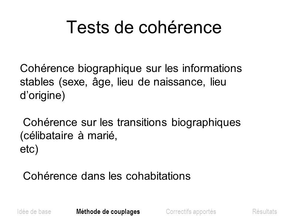 Tests de cohérence