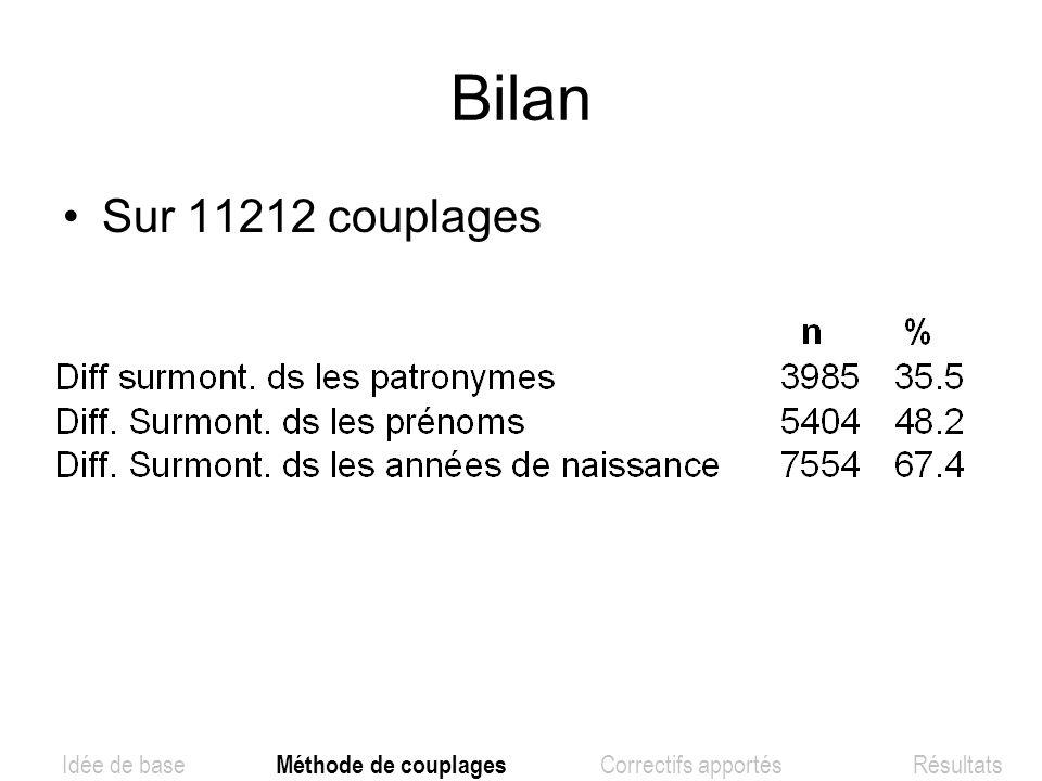Bilan Sur 11212 couplages.