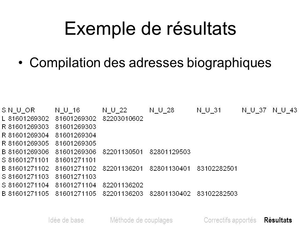 Exemple de résultats Compilation des adresses biographiques