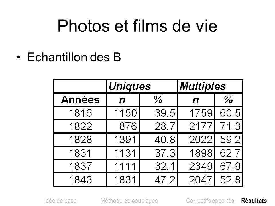 Photos et films de vie Echantillon des B