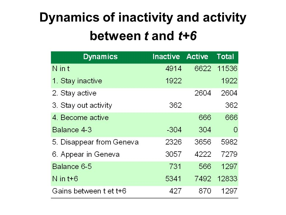 Dynamics of inactivity and activity between t and t+6