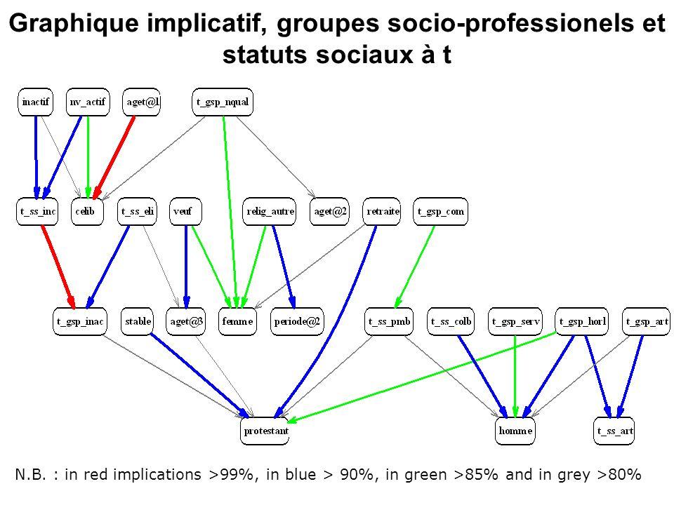 Graphique implicatif, groupes socio-professionels et statuts sociaux à t
