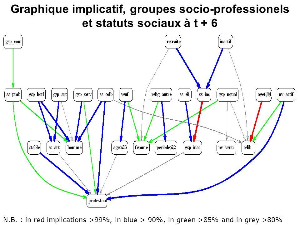 Graphique implicatif, groupes socio-professionels et statuts sociaux à t + 6
