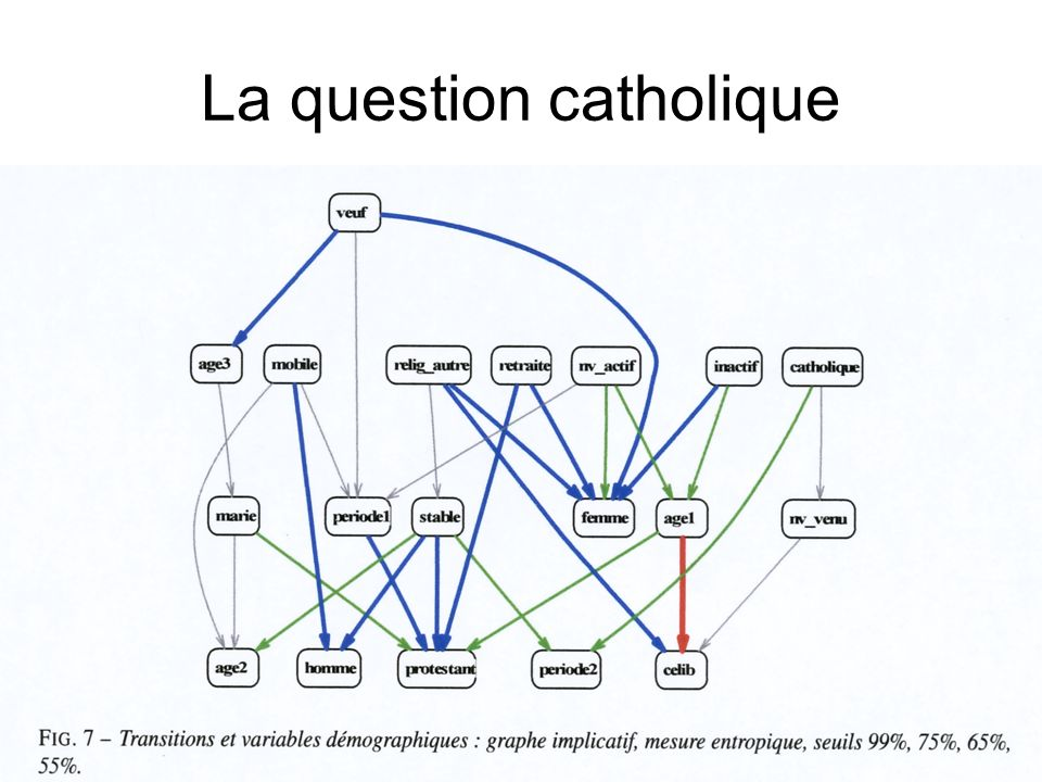 La question catholique
