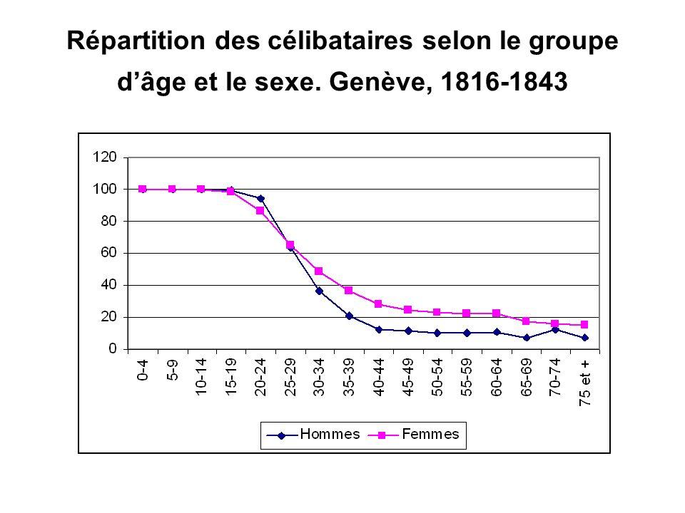 Répartition des célibataires selon le groupe d'âge et le sexe