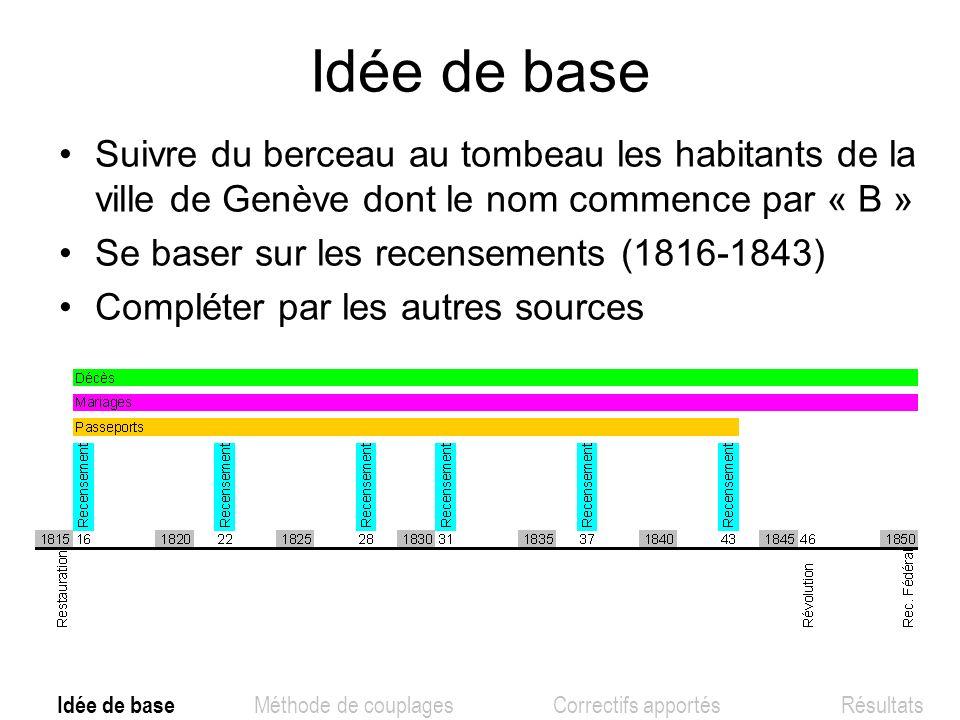 Idée de base Suivre du berceau au tombeau les habitants de la ville de Genève dont le nom commence par « B »