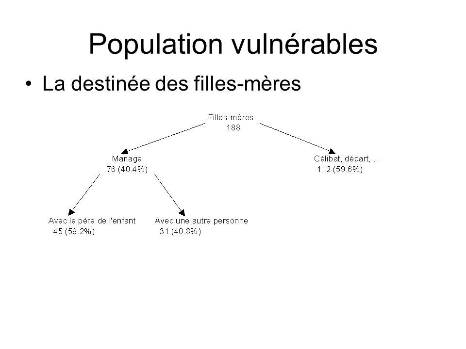 Population vulnérables