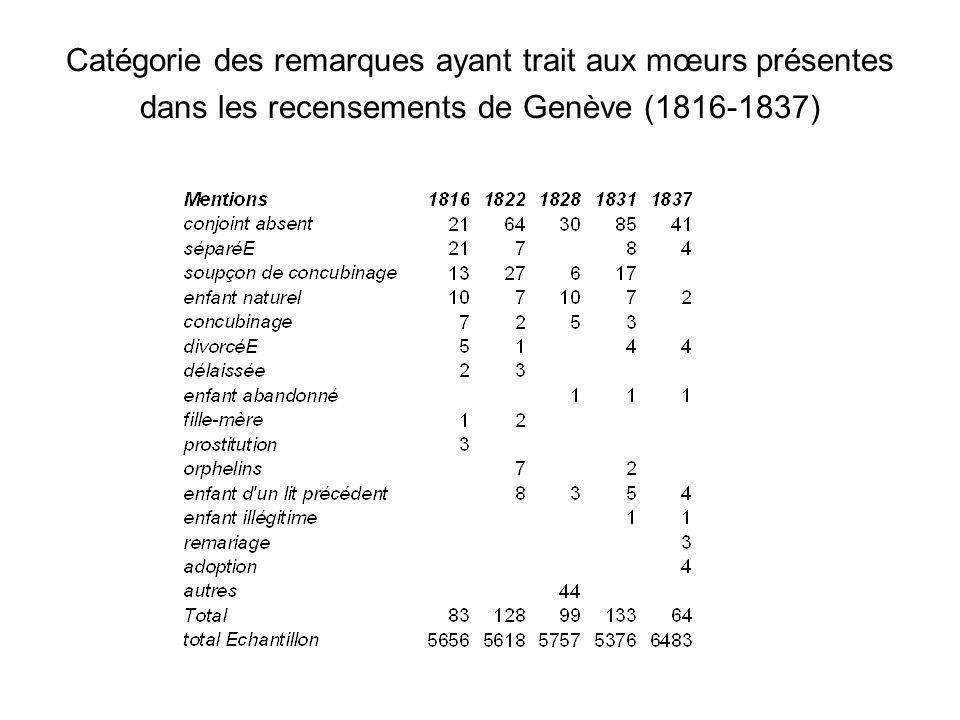 Catégorie des remarques ayant trait aux mœurs présentes dans les recensements de Genève (1816-1837)