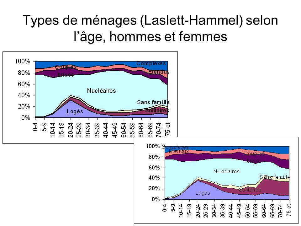 Types de ménages (Laslett-Hammel) selon l'âge, hommes et femmes