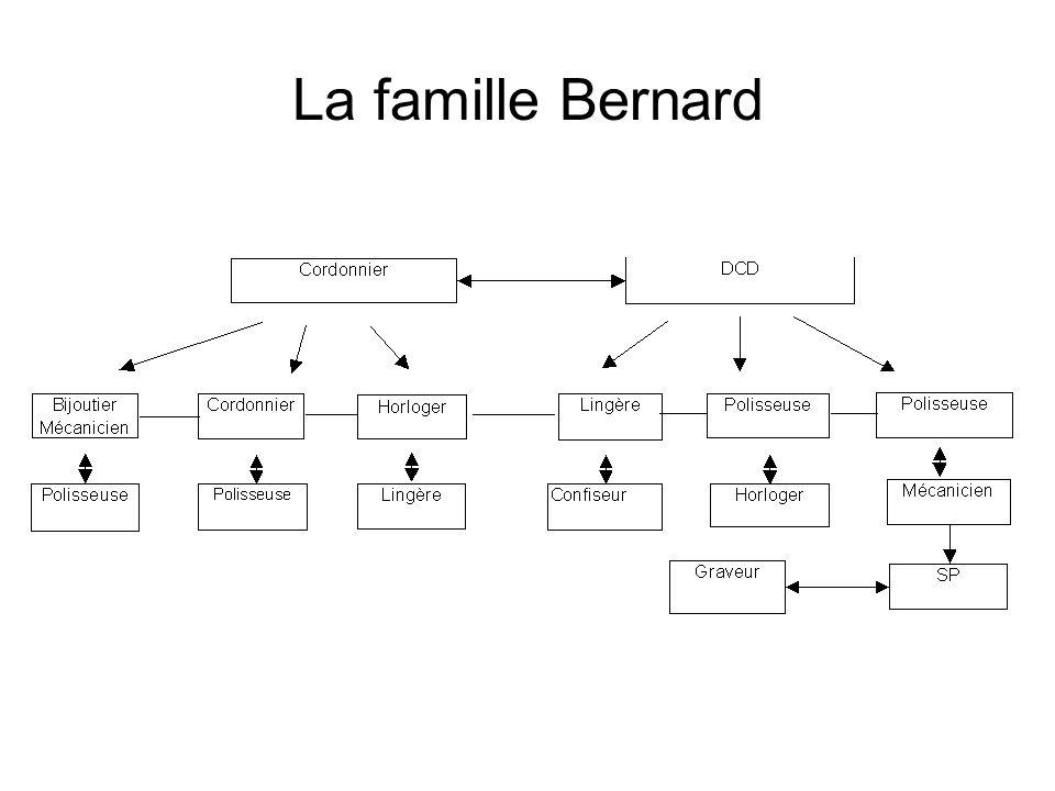 La famille Bernard