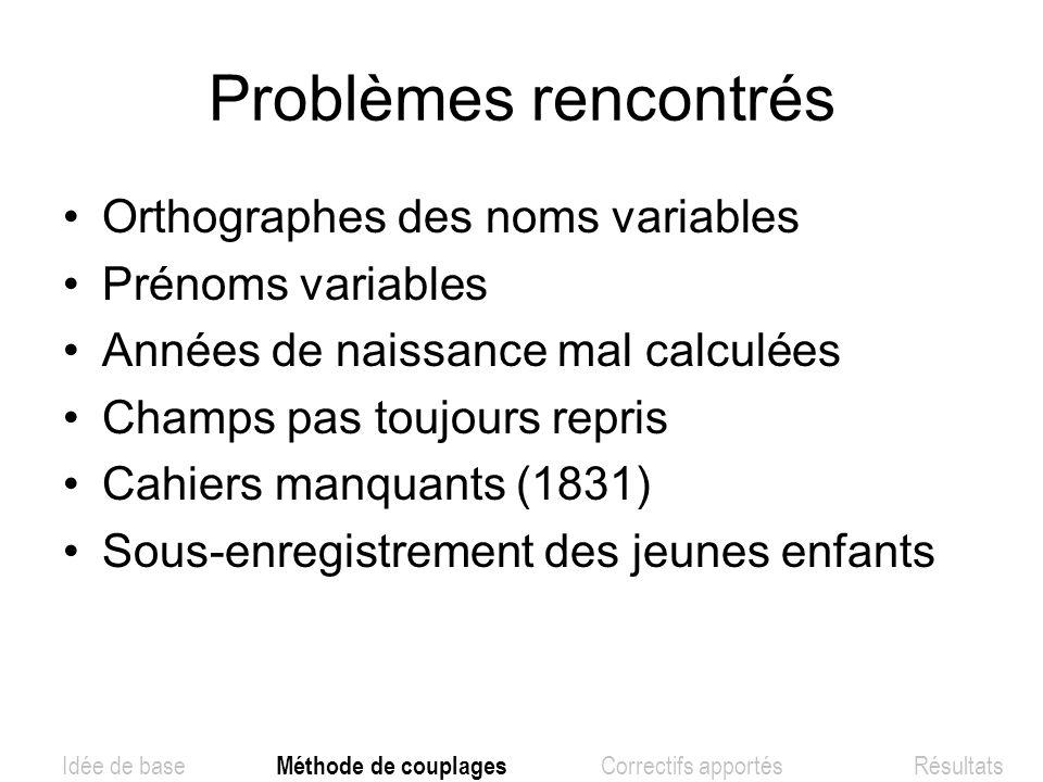 Problèmes rencontrés Orthographes des noms variables Prénoms variables