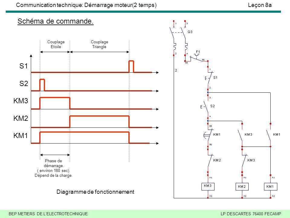 Schéma de commande. S1 S2 KM3 KM2 KM1 Diagramme de fonctionnement