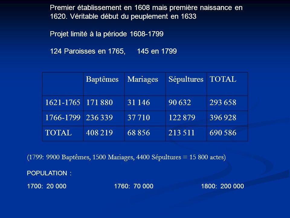 Baptêmes Mariages Sépultures TOTAL 1621-1765 171 880 31 146 90 632