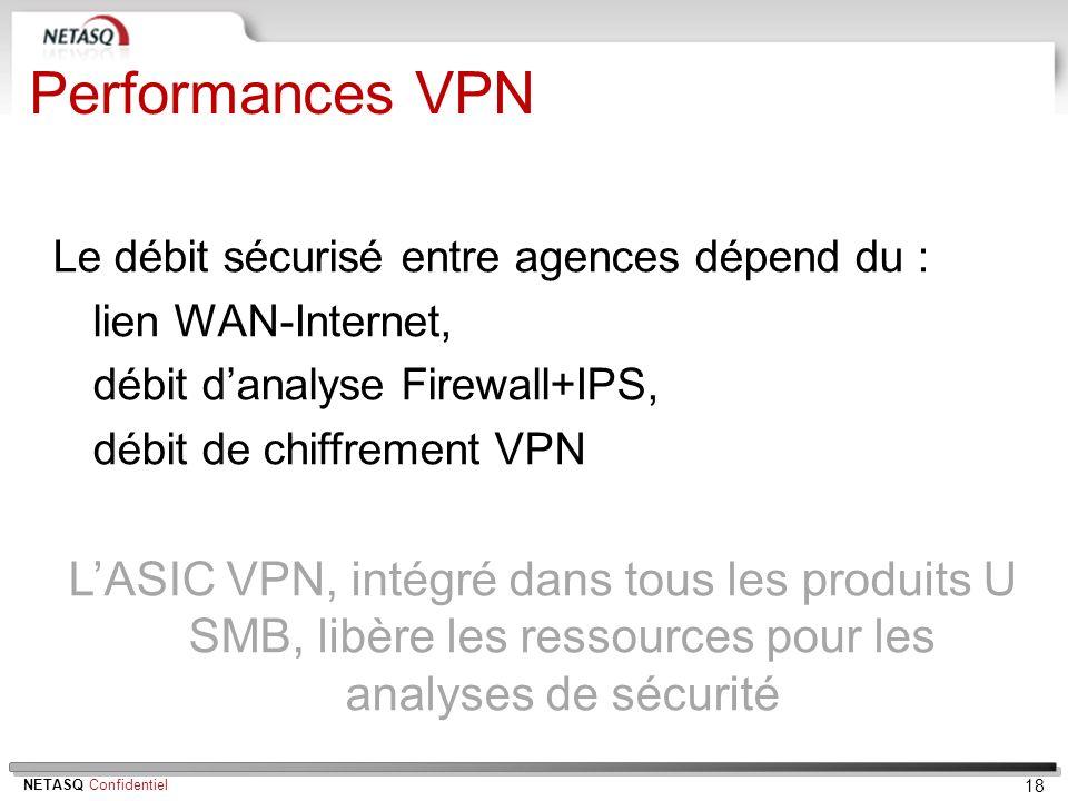 Performances VPN Le débit sécurisé entre agences dépend du : lien WAN-Internet, débit d'analyse Firewall+IPS,