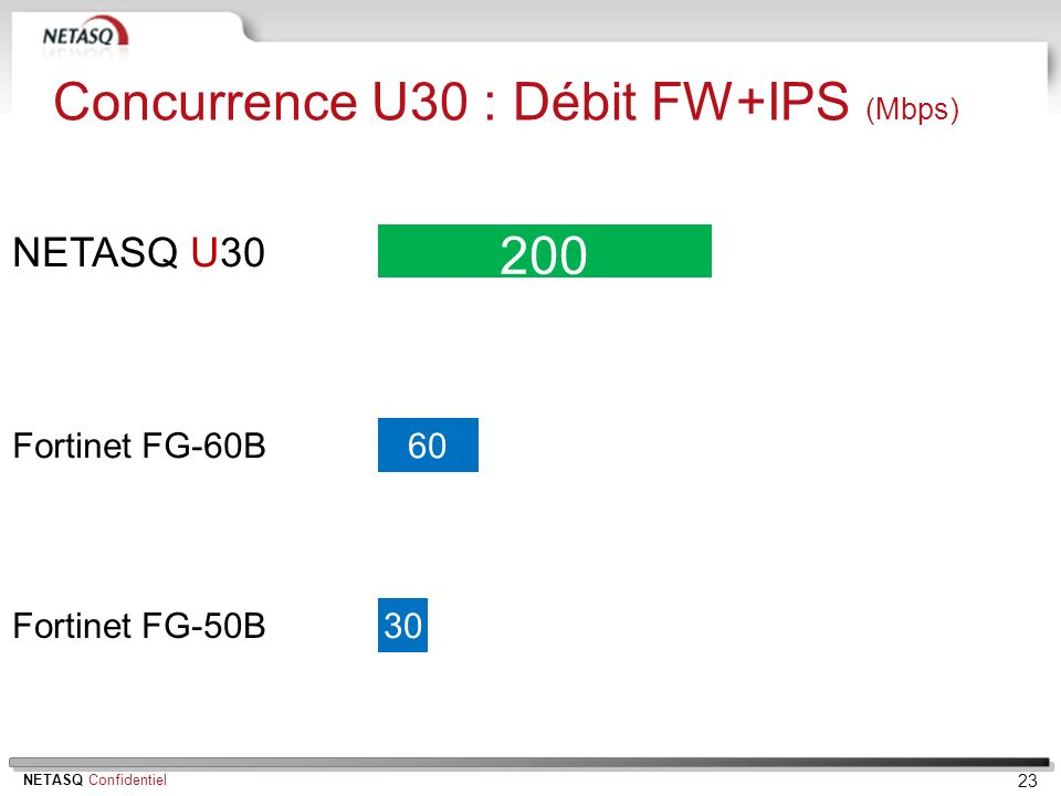 Concurrence U30 : Débit FW+IPS (Mbps)